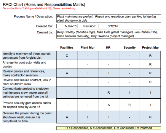 RACI Chart Example for a plant facilities project